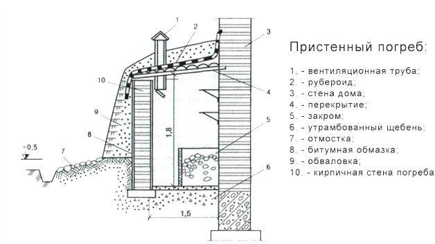 Пристенное хранилище