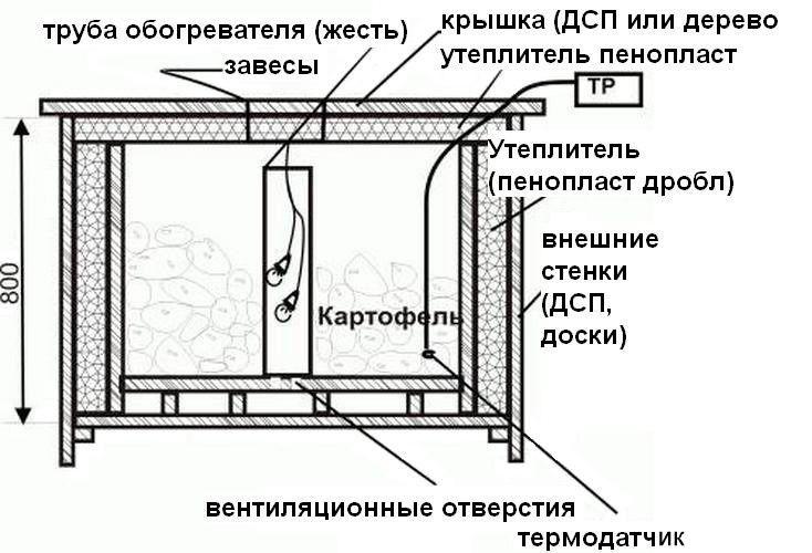 Овощехранилище для балкона своими руками 224