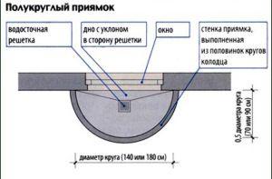 Схема полукруглого колодца для подвального окна