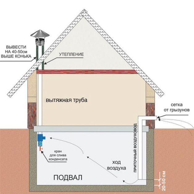 Схема вентиляции в погребе