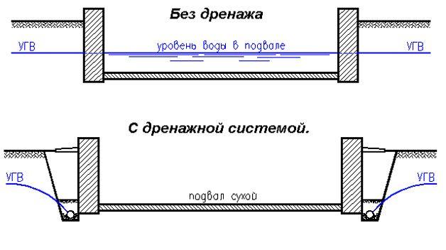 Дренажная система