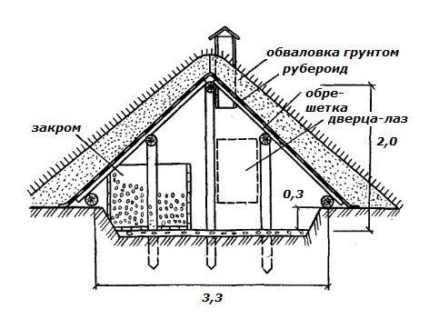 Схема устройства полузаглубленного хранилища