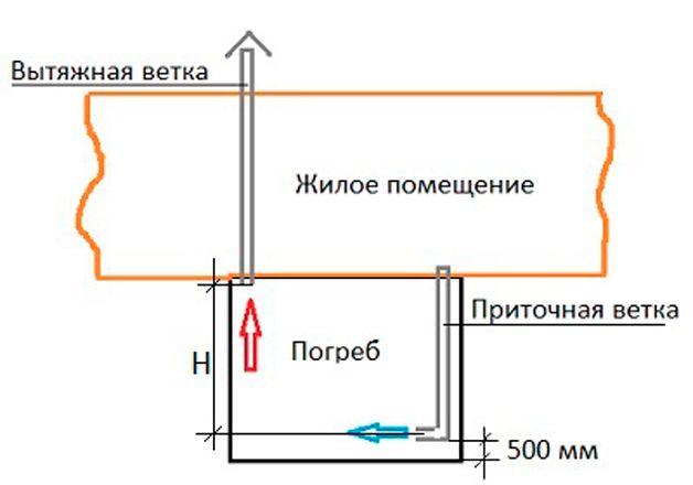 Схема воздухообмена