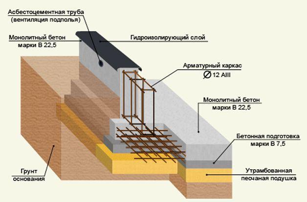 Плитный фундамент и монолитные стены