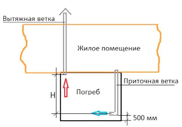 Вентиляция в подвале частном доме своими руками схема