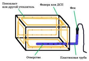 Конструкция балконного ящика