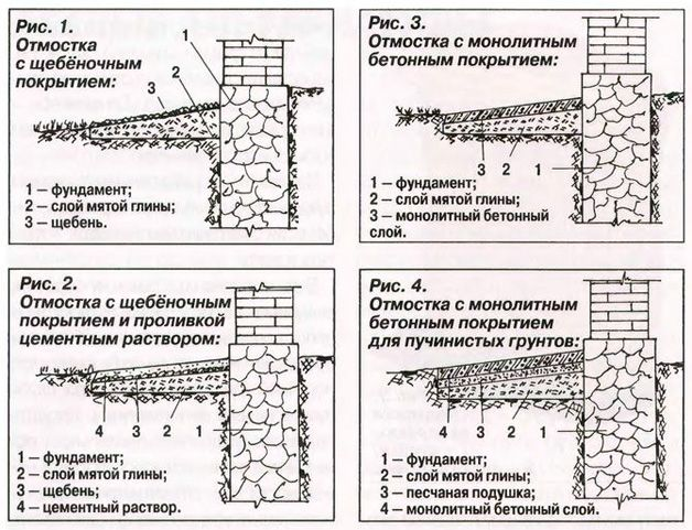 Схема отмостки