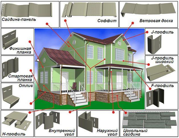 Схема использования сайдинговых элементов