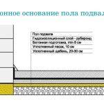Устройство бетонного основания пола подвала или погреба