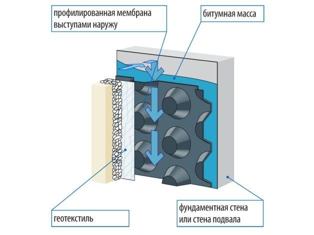 Схема мембранной гидроизоляции подвала