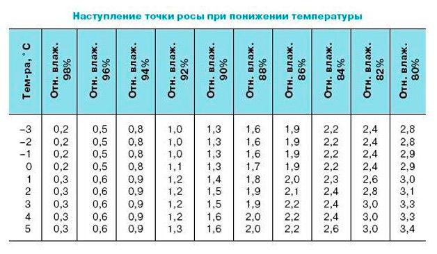 Таблица точка росы