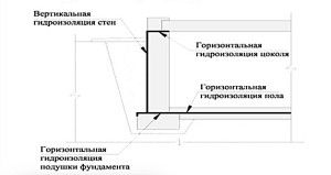 Горизонтальная и вертикальная изоляция