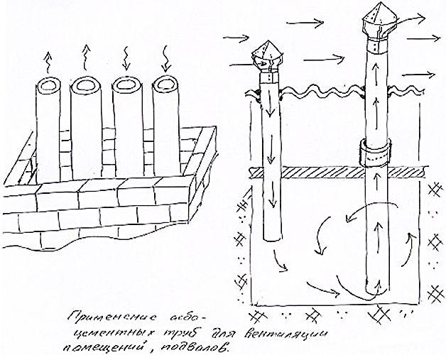 Асбестоцементные трубы
