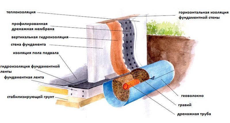 Внешняя гидроизоляция подвалов гидрофобизаторы минеральной ваты пента 812