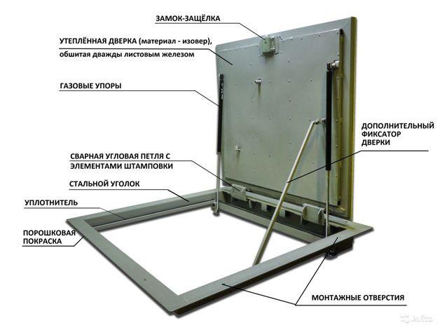 Конструкция металлической крышки