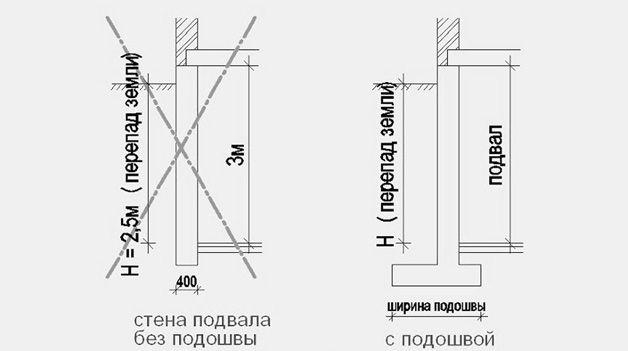 Фундамент с подошвой и без нее