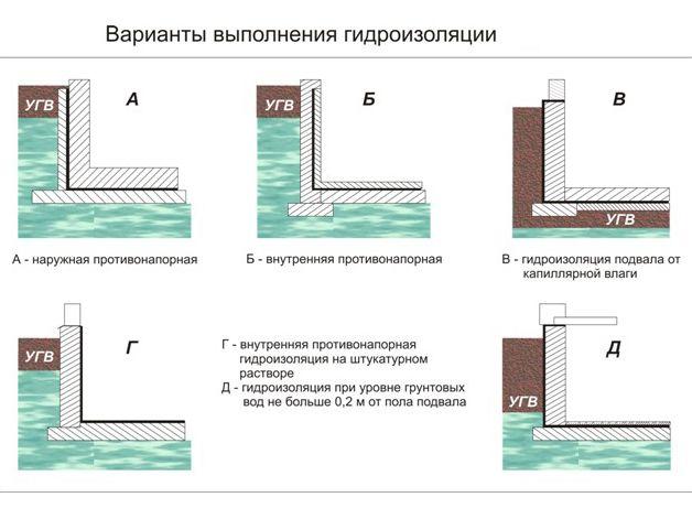 Варианты выполнения гидроизоляции