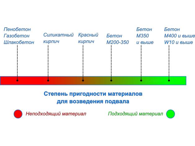 Степень пригодности материалов для возведения стен подвала или погреба