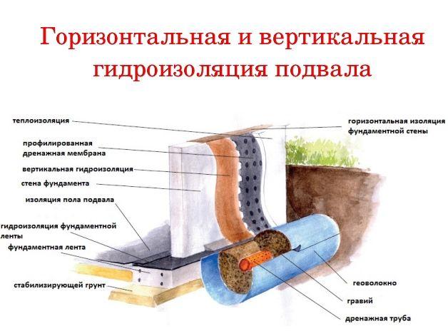 Схема горизонтальной и вертикальной гидроизоляции подвала